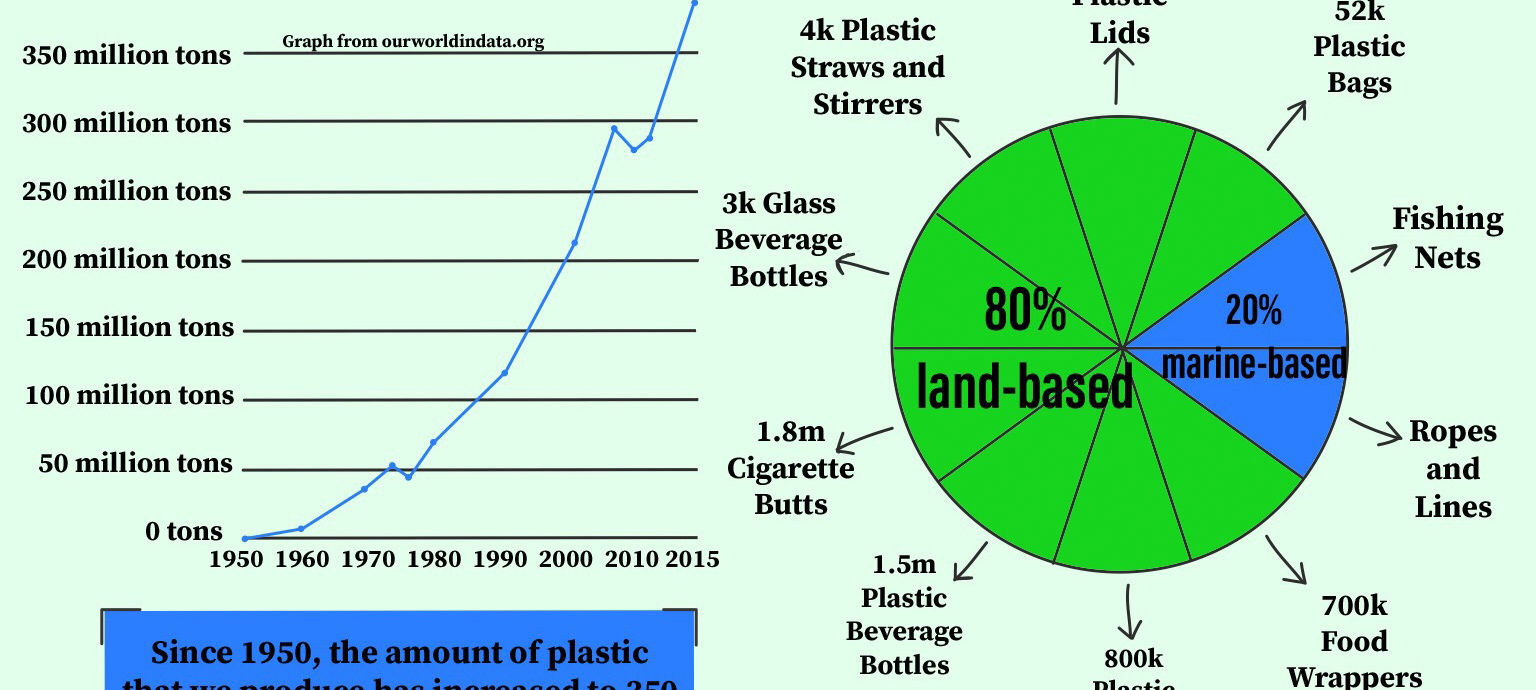 plastics graphic
